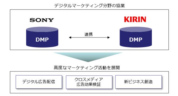デジタルマーケティング分野の協業