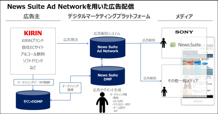 News Suite Ad Networkを用いた広告配信